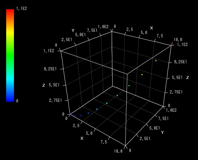 ファイルを3dグラフにプロットする 点 線グラフ Vcssl