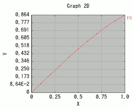 台形法(台形近似)による数値積...